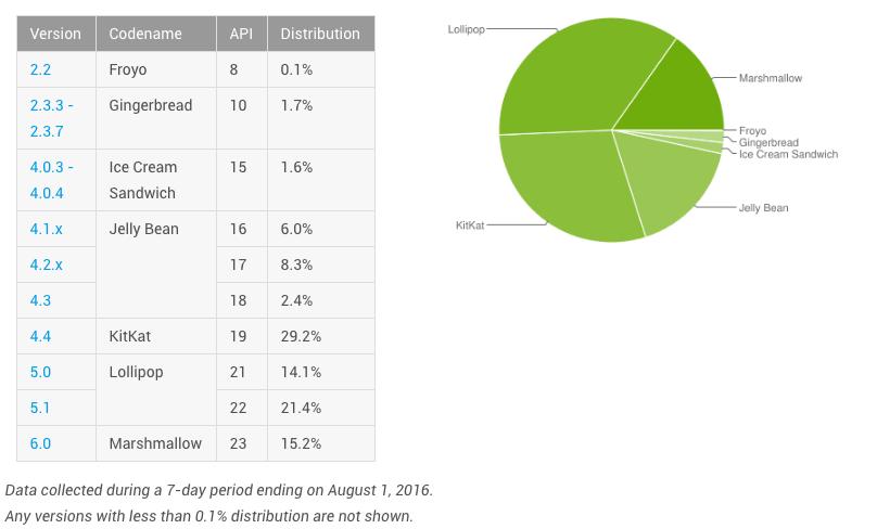 Marshmallow est sur plus de 15 % des smartphones en août 2016