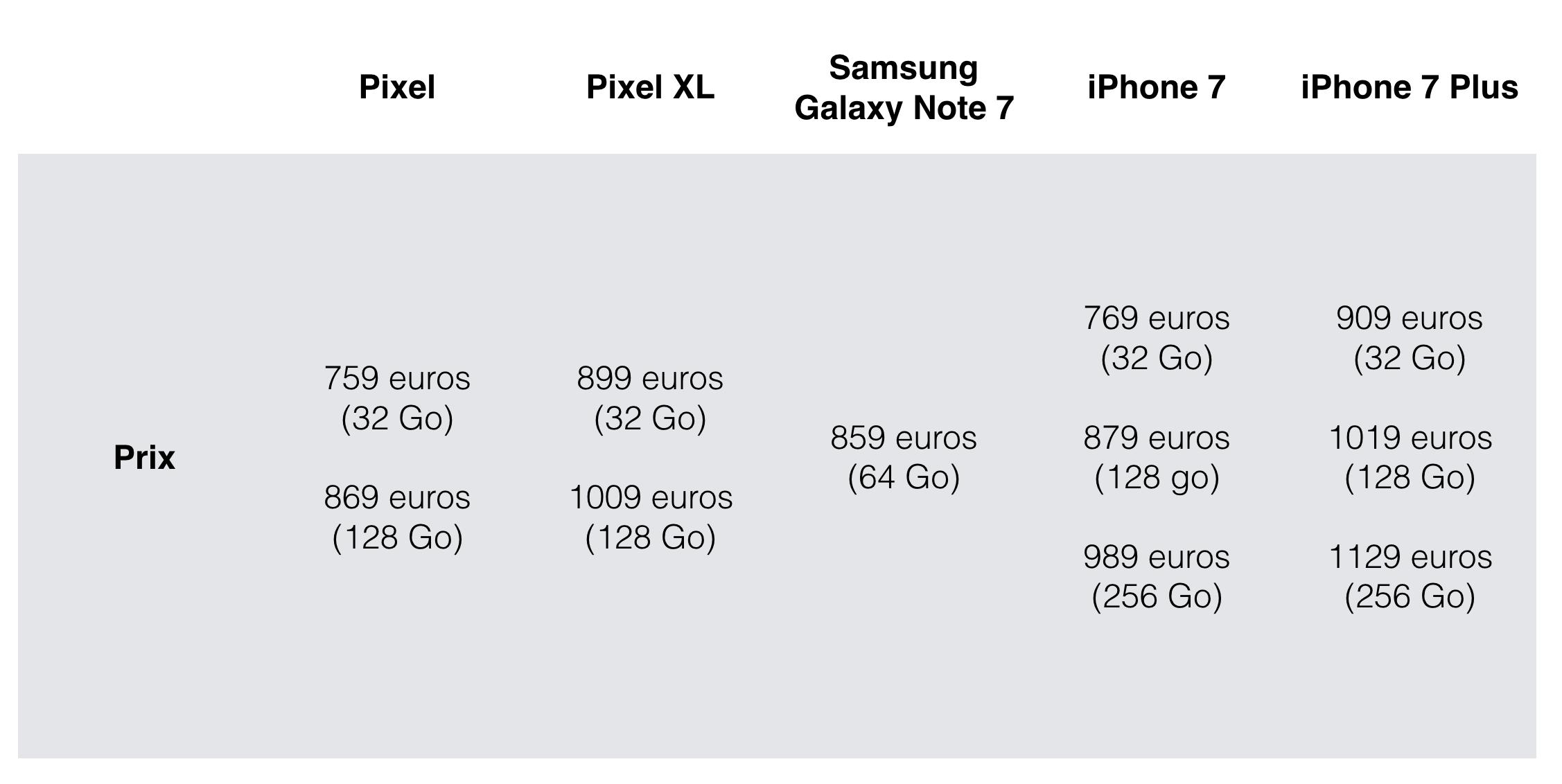 En Europe, les Google Pixel couteront le prix de l'iPhone 7
