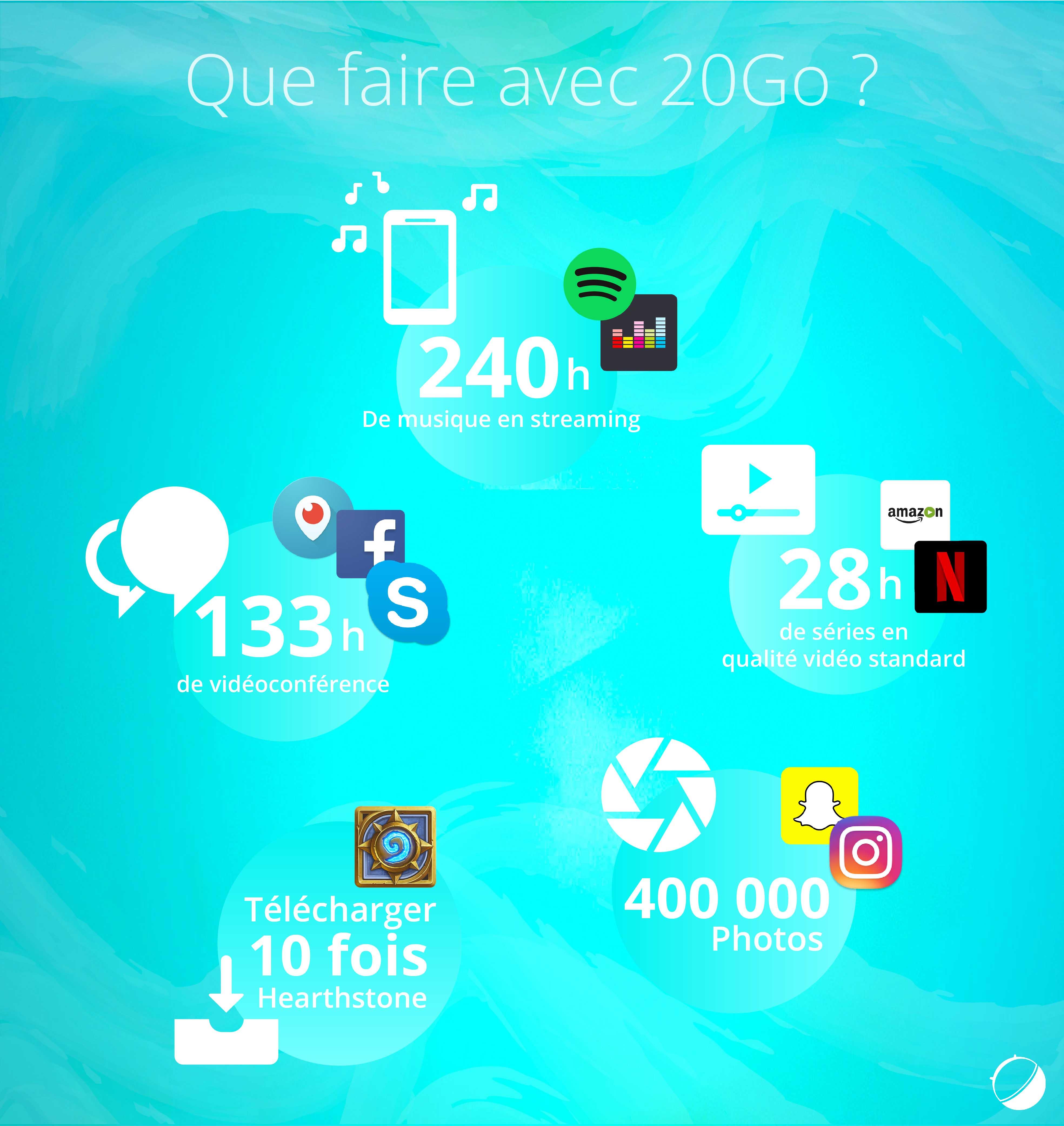 Infographie : que peut-on faire avec les 20 Go de 4G du forfait à 10 euros de RED by SFR ?