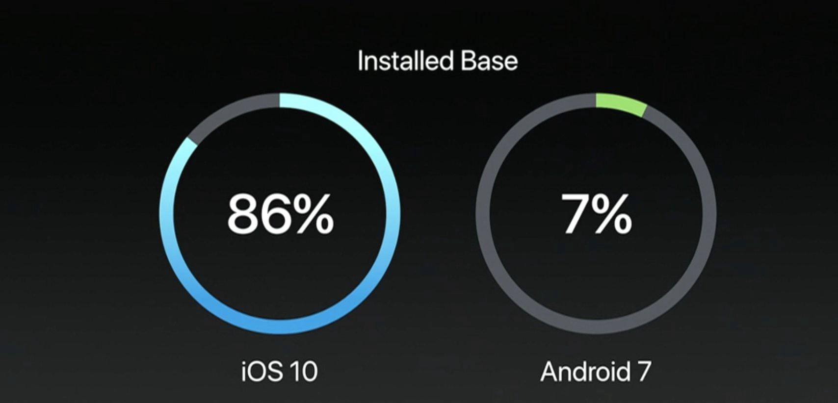 La fragmentation sous Android : pourquoi Apple se trompe de comparaison