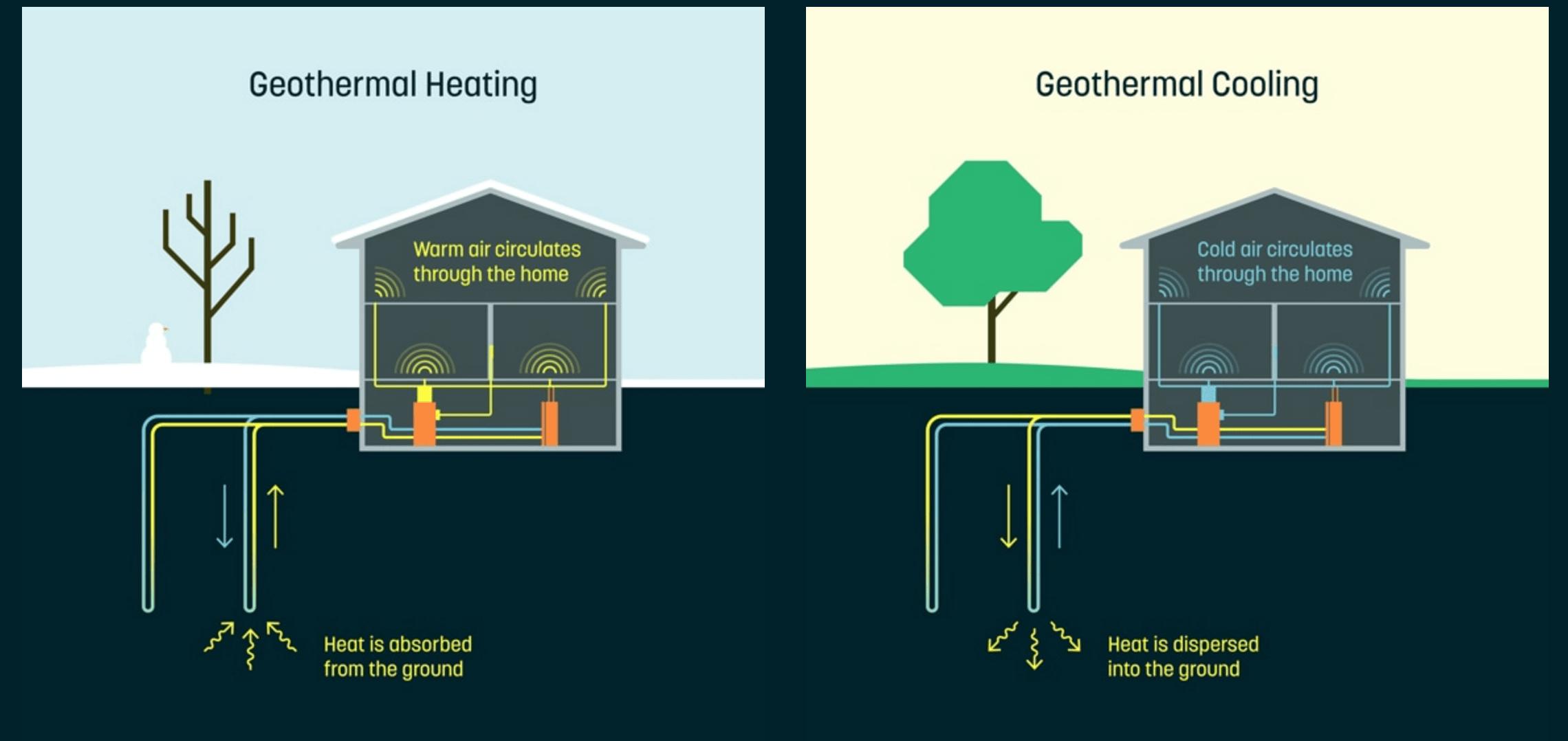 Alphabet veut réduire vos factures d'électricité et de gaz grâce à la géothermie