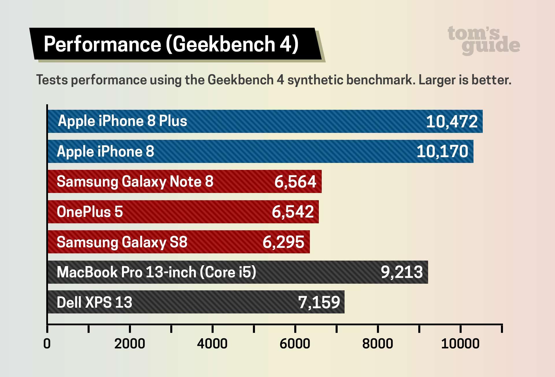 L'iPhone 8 : plus rapide qu'un MacBook Pro (Core i5) et beaucoup plus qu'un Galaxy Note 8