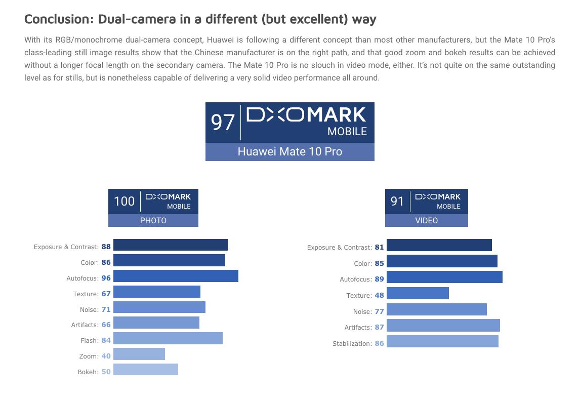 Pour DxOMark, le Huawei Mate 10 Pro parmi les meilleurs en photographie, juste derrière le Pixel 2