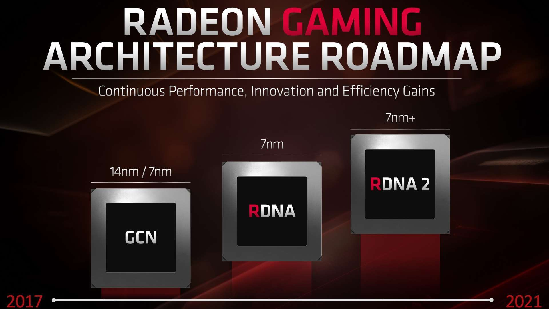 « Nvidia Killer » : AMD préparerait des cartes graphiques au nom de code explicite
