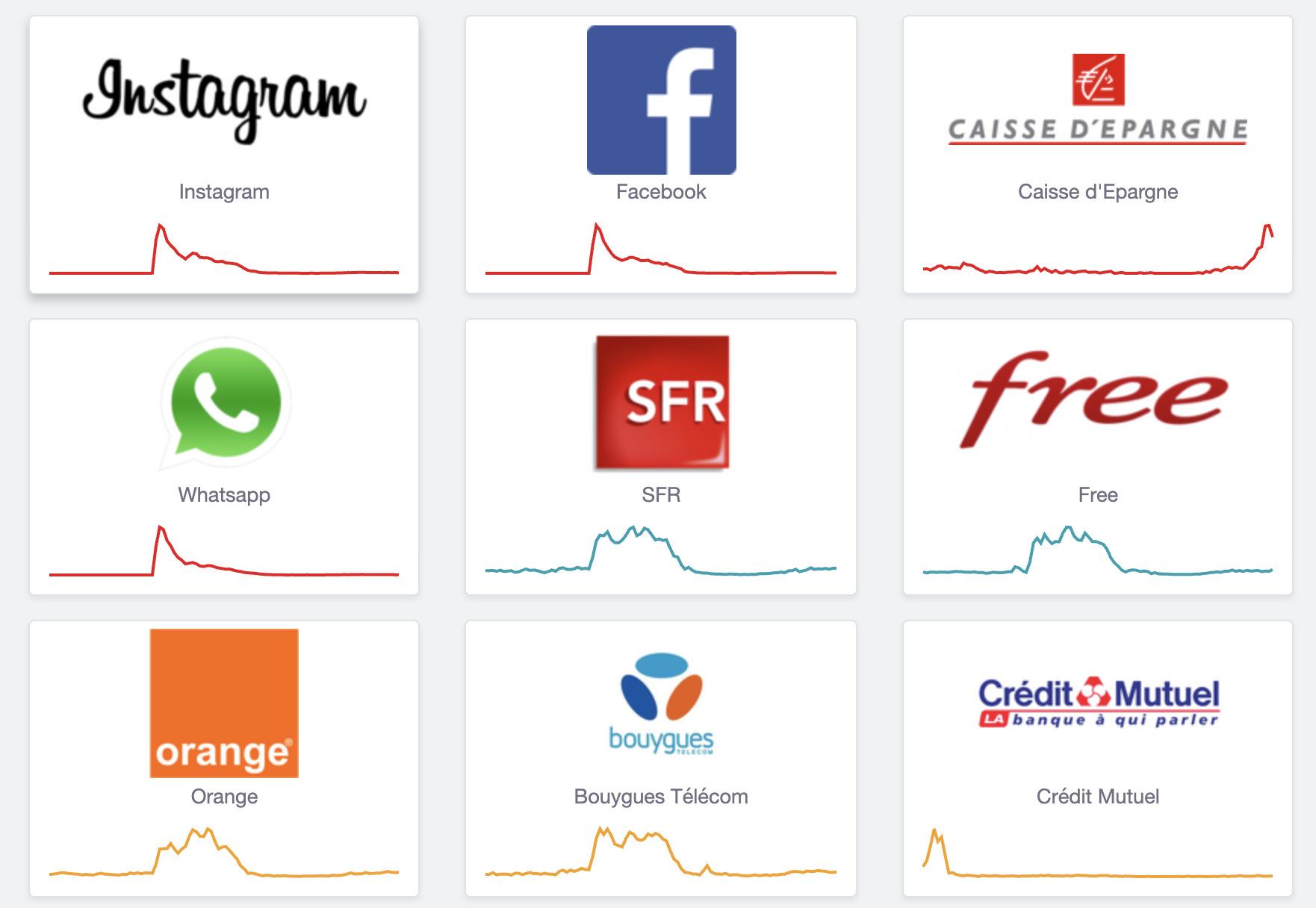 Comme le montre le site DownDetector, en même temps que les logiciels du groupe Facebook, d'autres sites ont connu des signalements